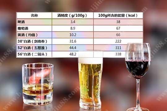 白酒、啤酒、葡萄酒的热量哪一个更高?